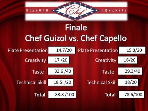 Finale Diamond Chef Arkansas Score Slide